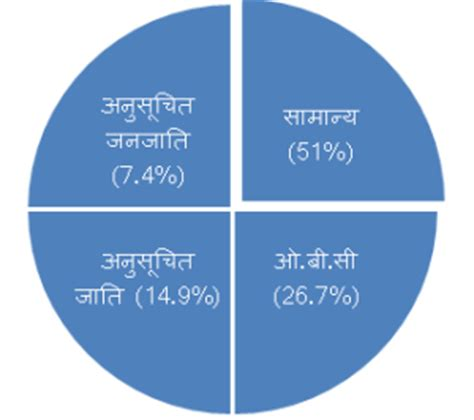 Thesis in nepali language